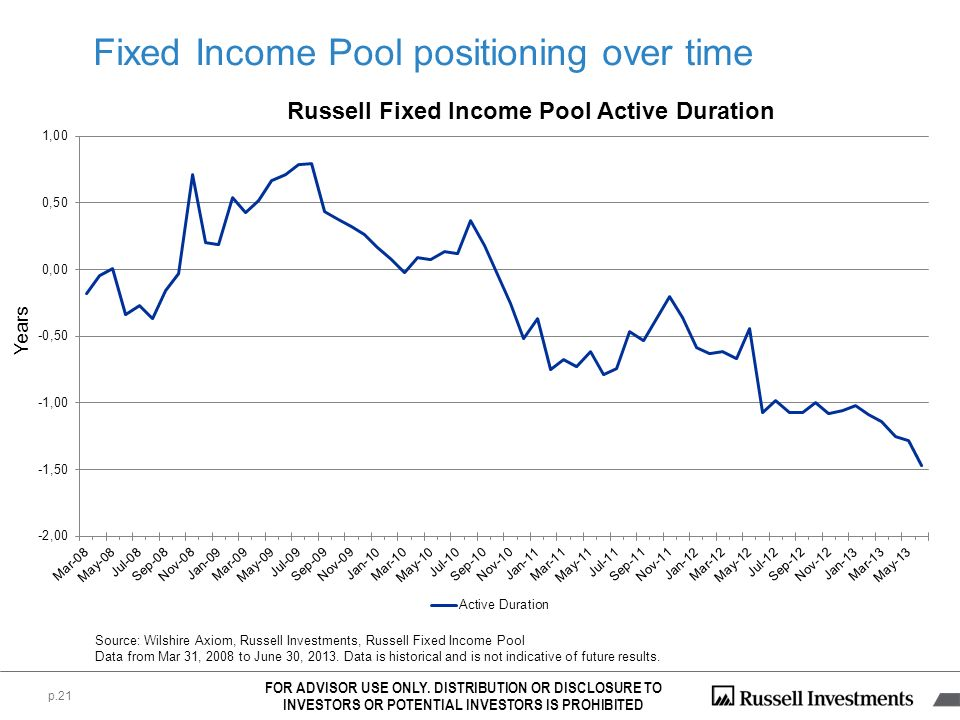 Fixed Income Pool positioning over time