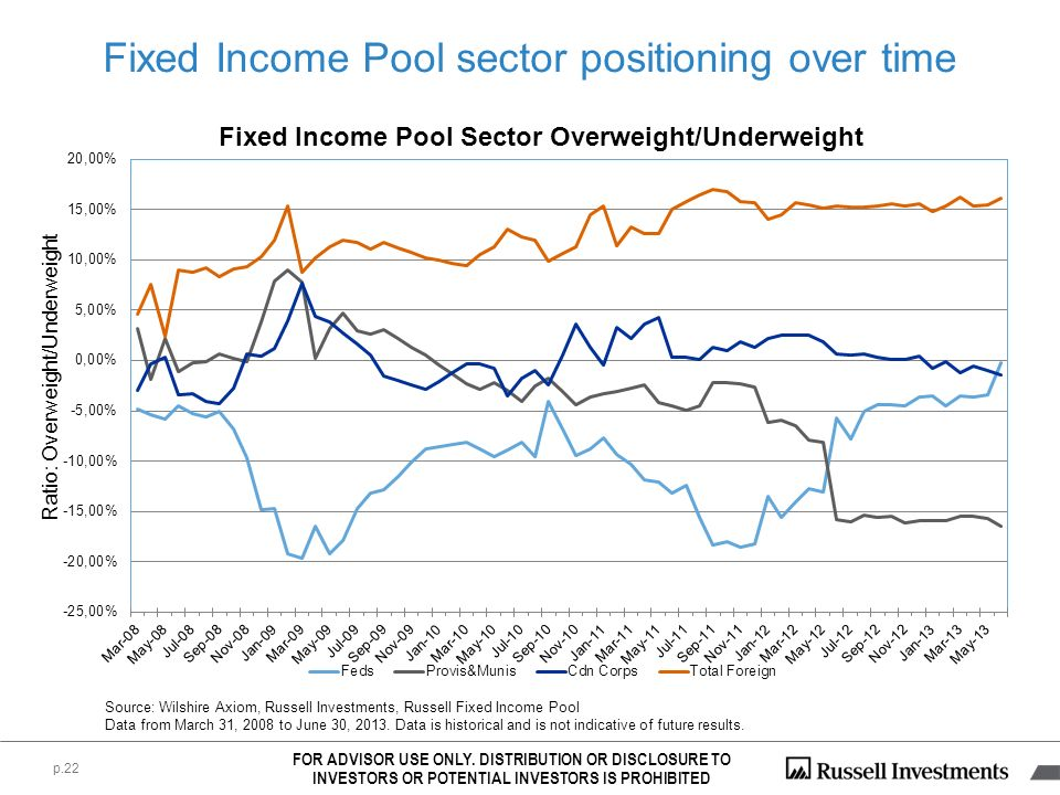 Fixed Income Pool sector positioning over time