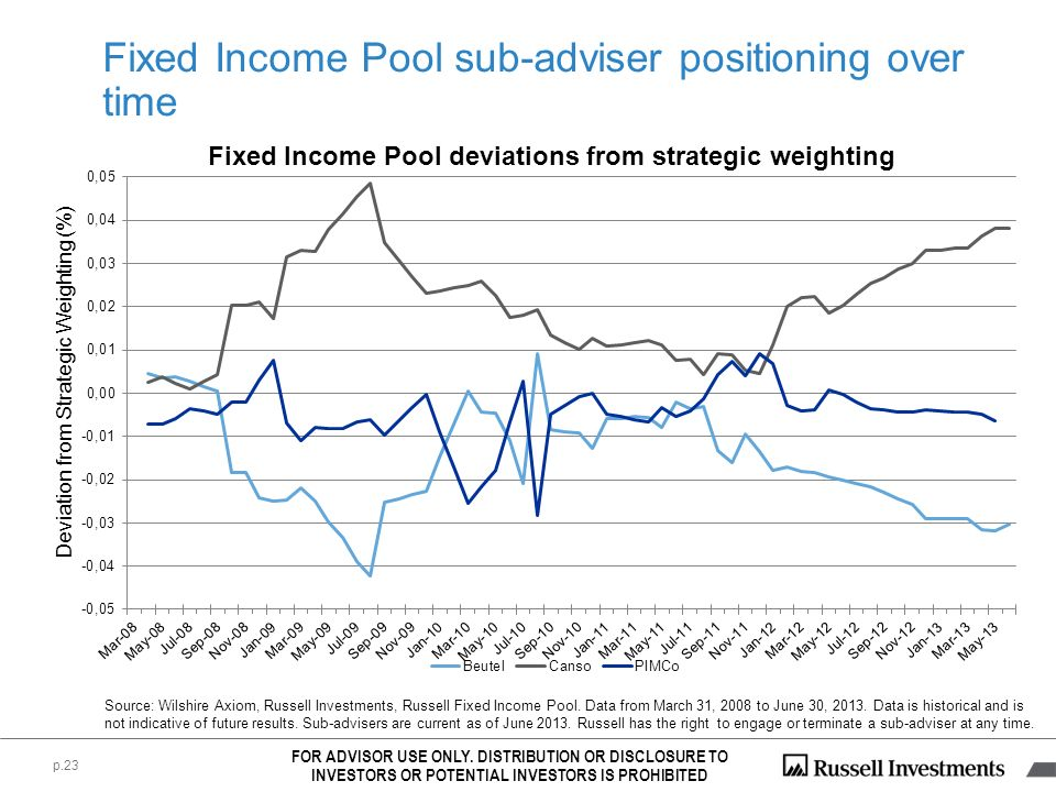 Fixed Income Pool sub-adviser positioning over time