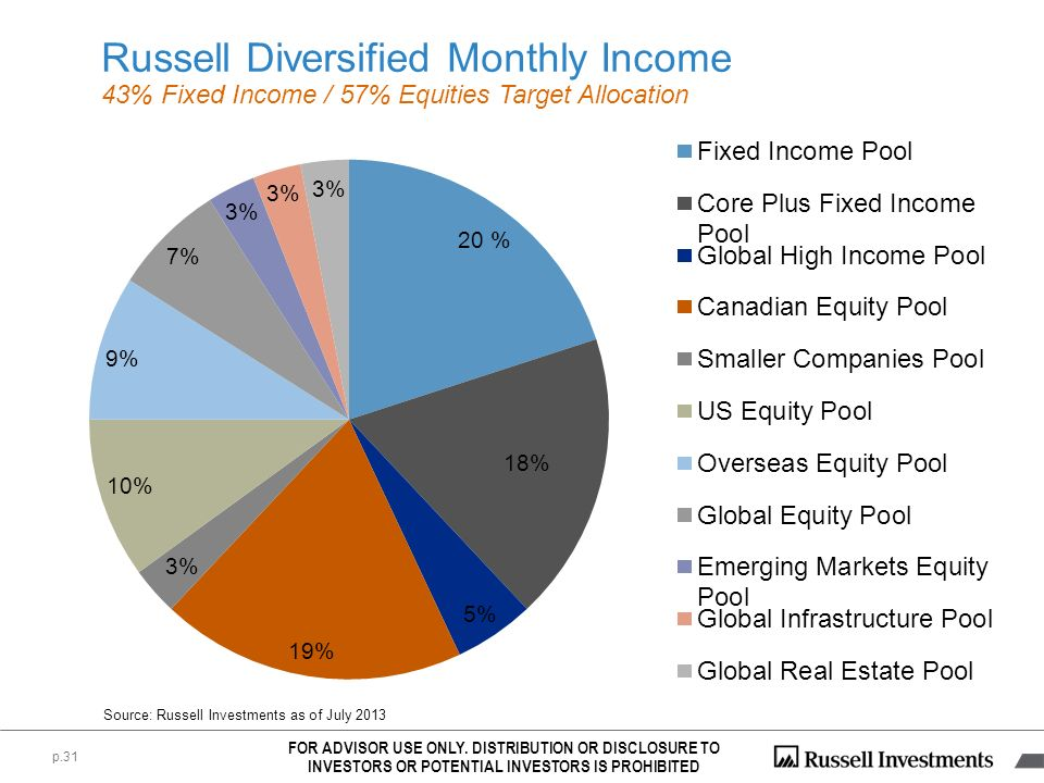 Russell Diversified Monthly Income