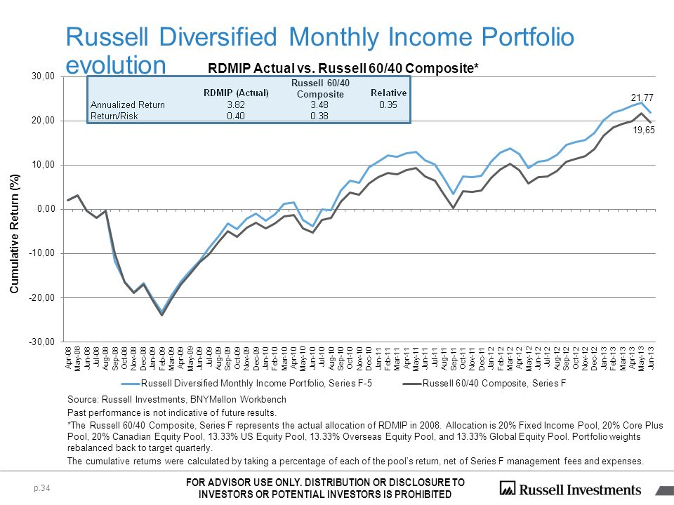 Russell Diversified Monthly Income Portfolio evolution