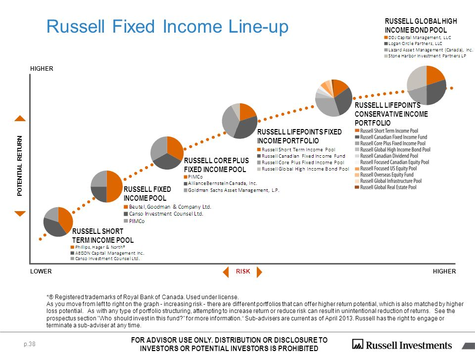 Russell Fixed Income Line-up