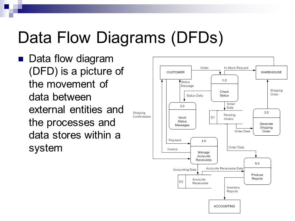 Accounting information system data flow diagram example electrical cape information technology unit 2 ppt video online download rh slideplayer com context level data flow diagram dfd data flow diagram ccuart Image collections