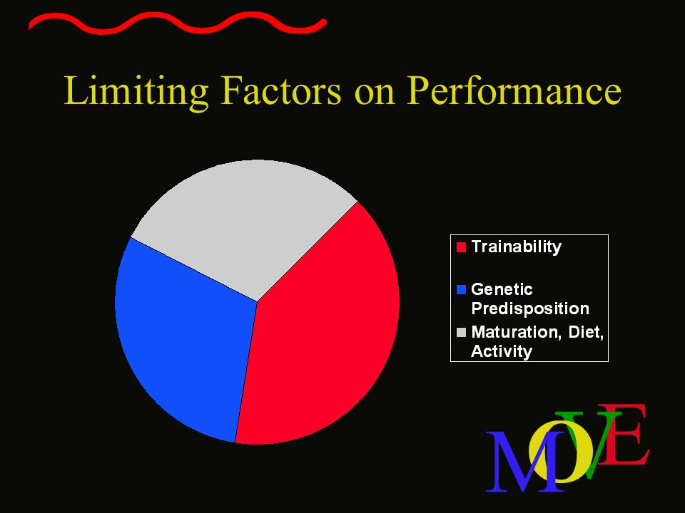Limiting Factors on Performance