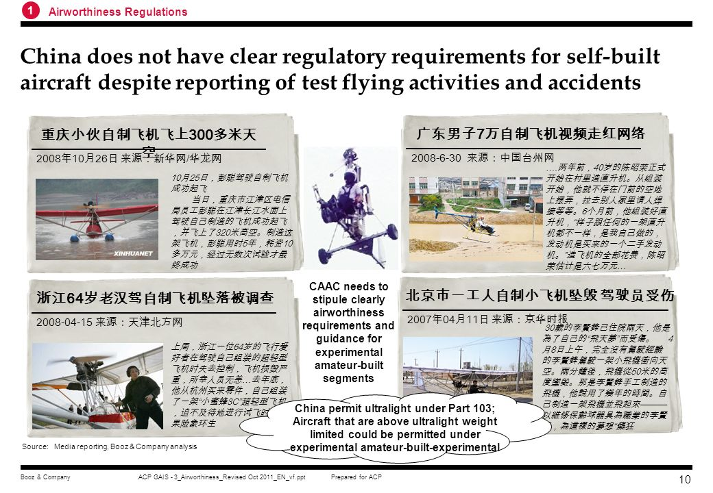 China permit ultralight under Part 103;