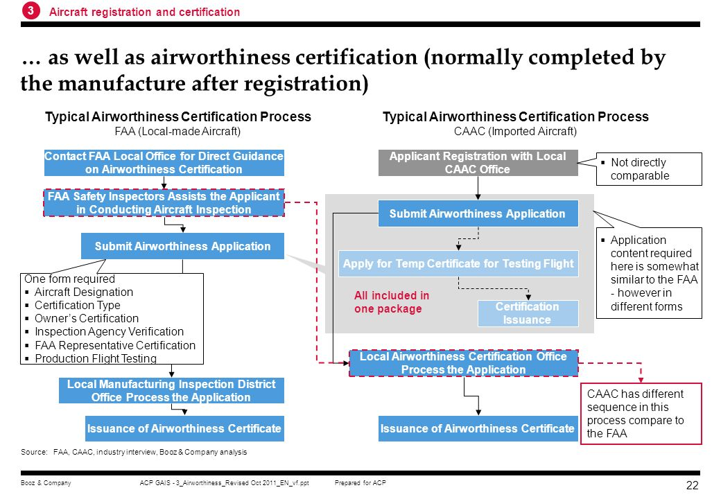 3 Aircraft registration and certification. … as well as airworthiness certification (normally completed by the manufacture after registration)