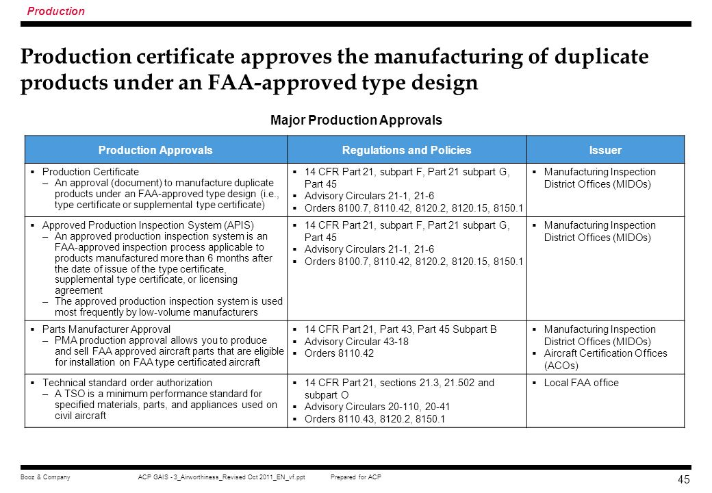 Major Production Approvals Regulations and Policies