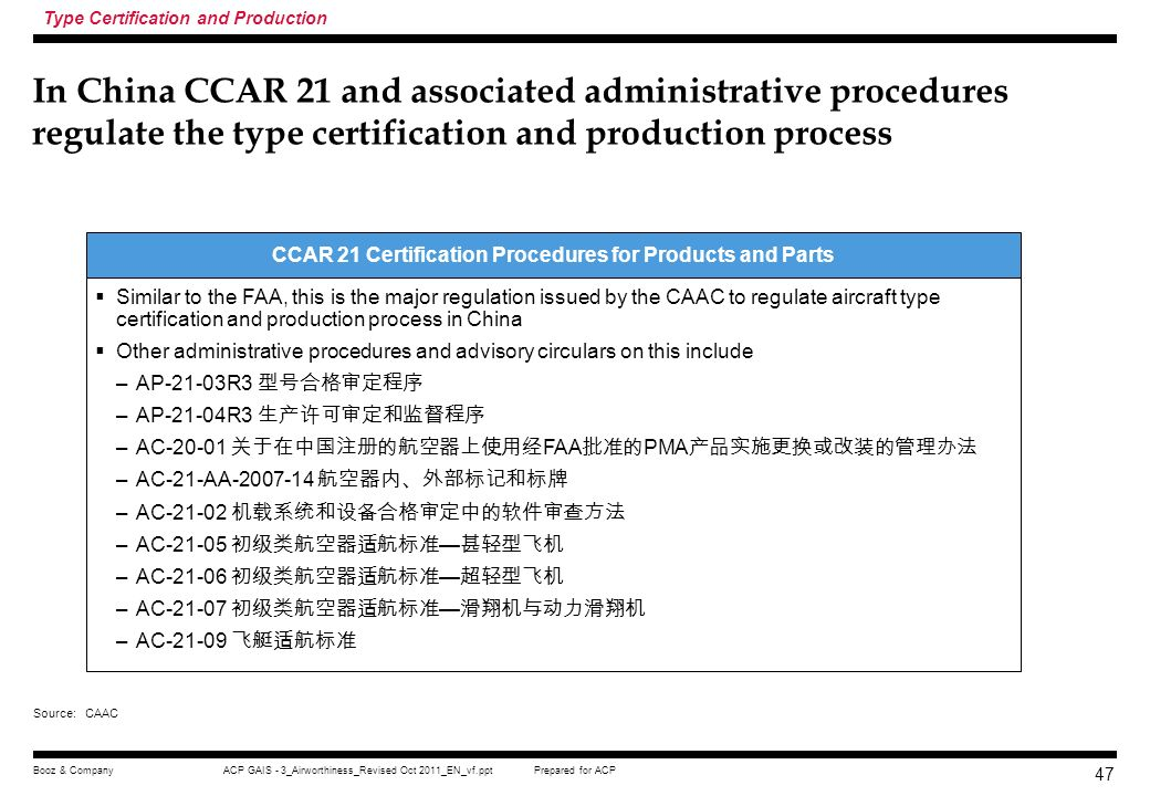 CCAR 21 Certification Procedures for Products and Parts