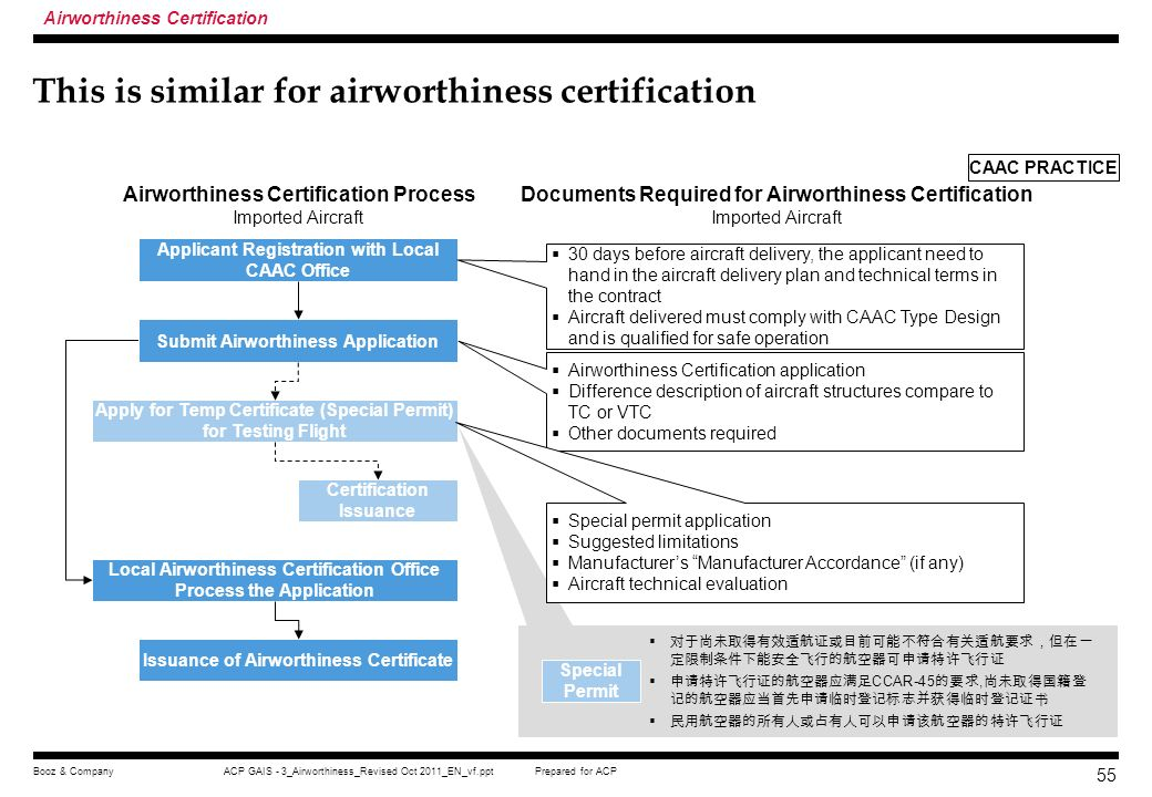 This is similar for airworthiness certification