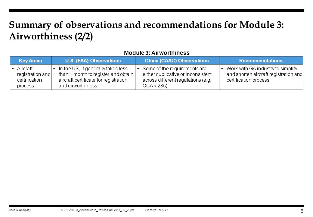 Module 3: Airworthiness China (CAAC) Observations