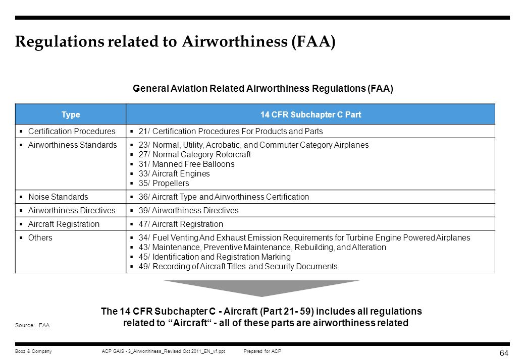 Regulations related to Airworthiness (FAA)