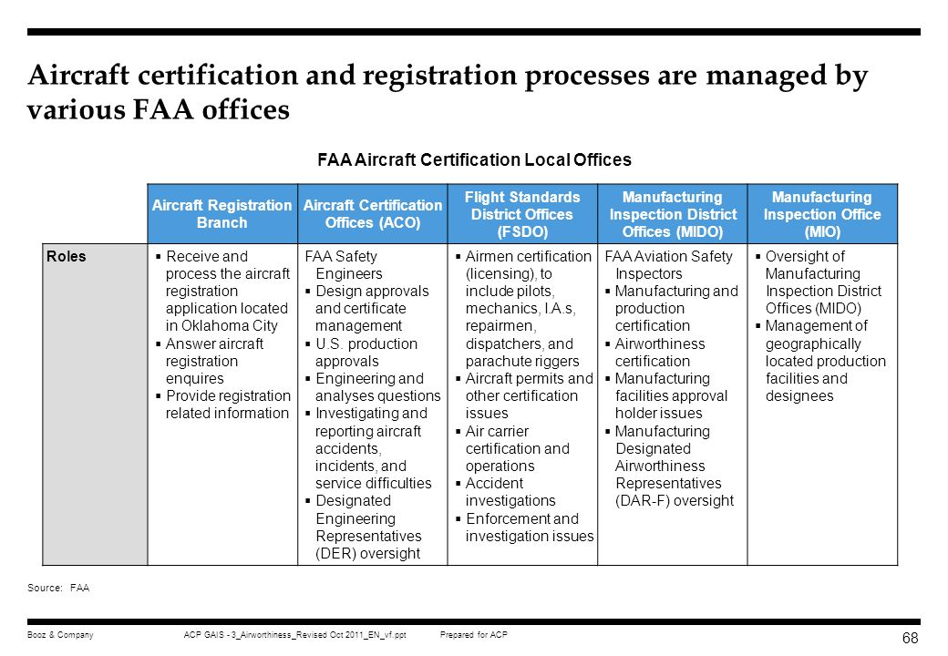 Aircraft certification and registration processes are managed by various FAA offices