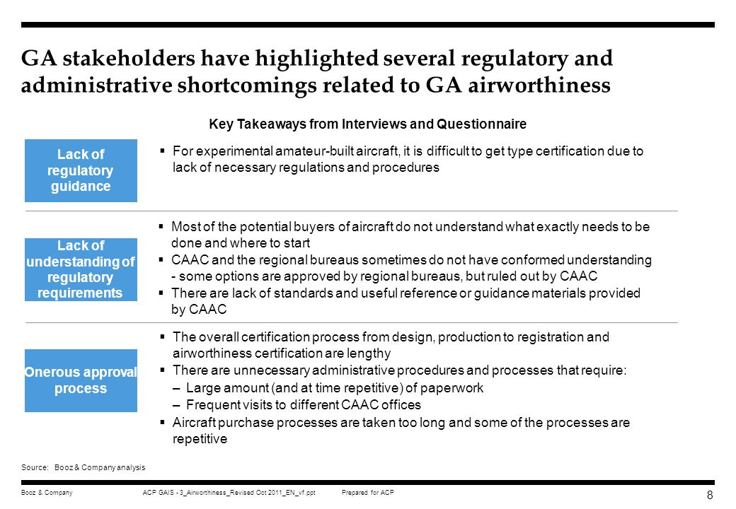 GA stakeholders have highlighted several regulatory and administrative shortcomings related to GA airworthiness