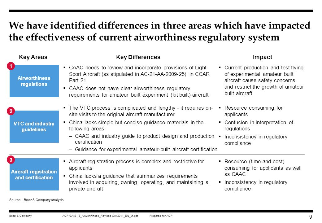 We have identified differences in three areas which have impacted the effectiveness of current airworthiness regulatory system