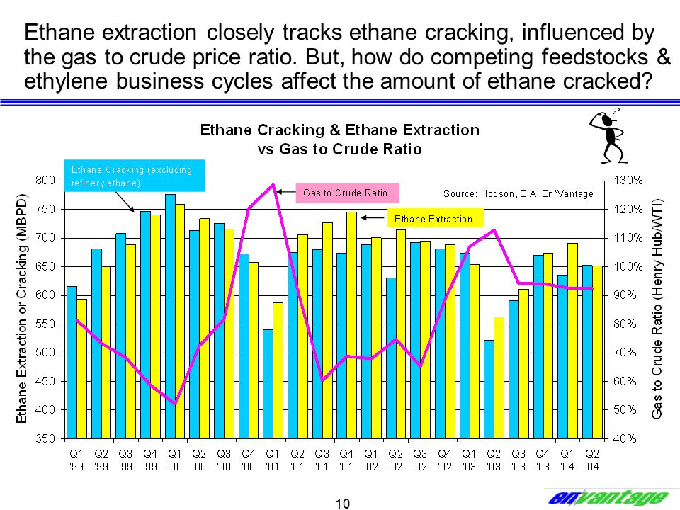 Ethane extraction closely tracks ethane cracking, influenced by the gas to crude price ratio.