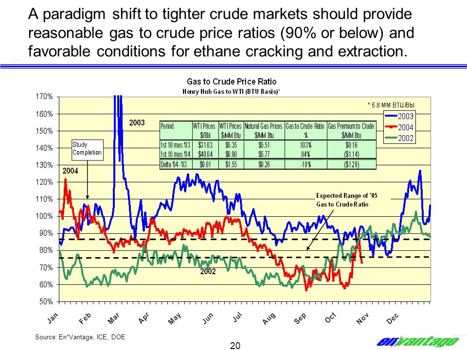 A paradigm shift to tighter crude markets should provide reasonable gas to crude price ratios (90% or below) and favorable conditions for ethane cracking and extraction.