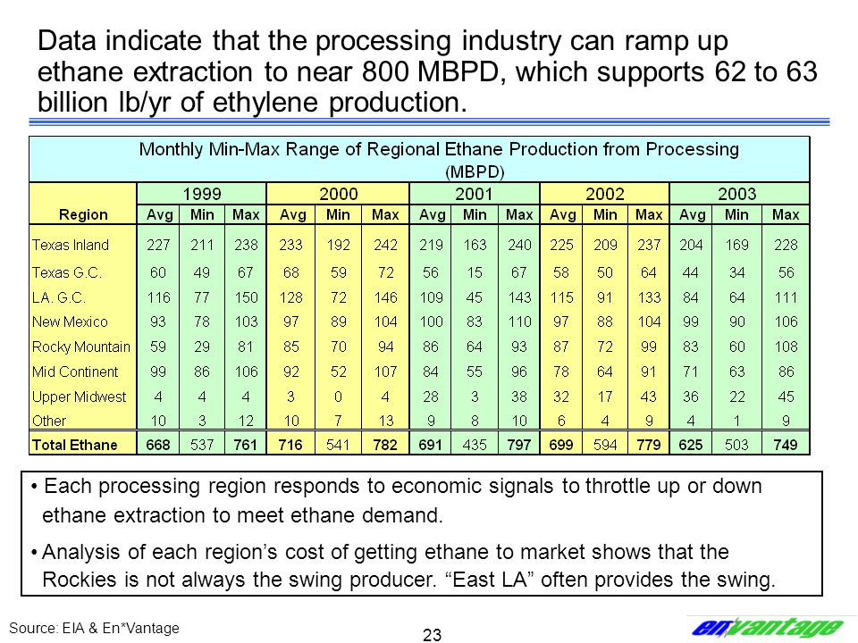 Data indicate that the processing industry can ramp up ethane extraction to near 800 MBPD, which supports 62 to 63 billion lb/yr of ethylene production.