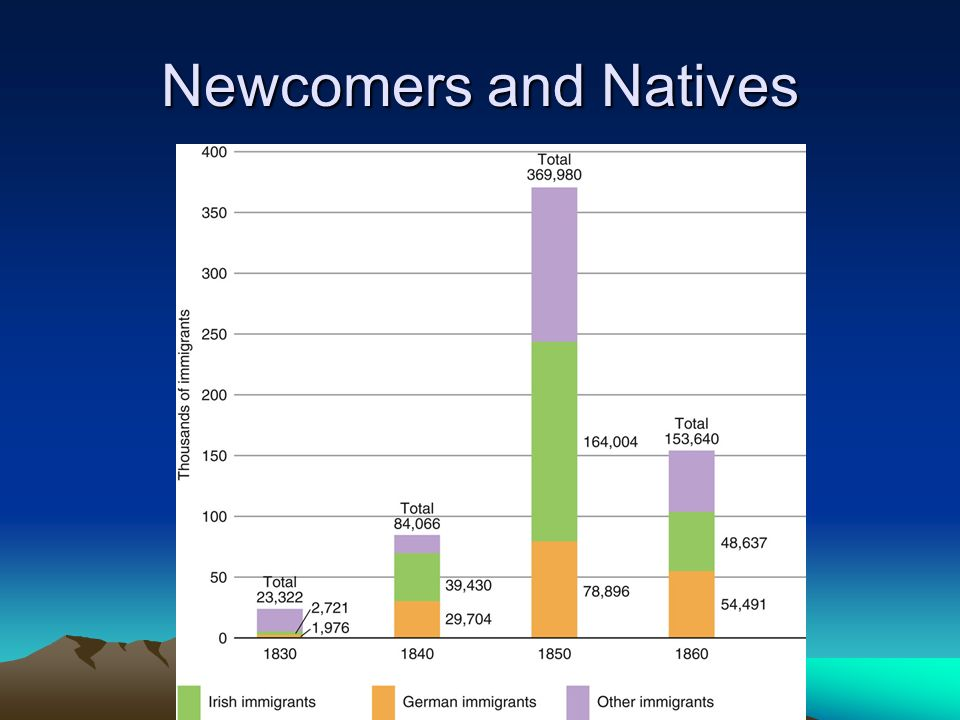 Newcomers and Natives