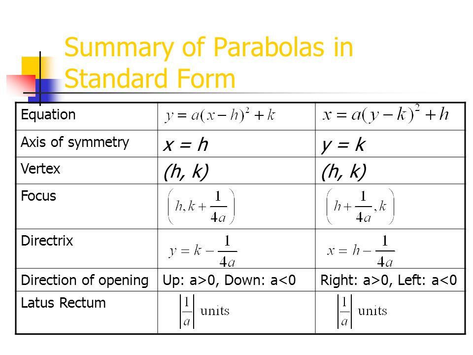 Parabolas Topic Ppt Video Online Download