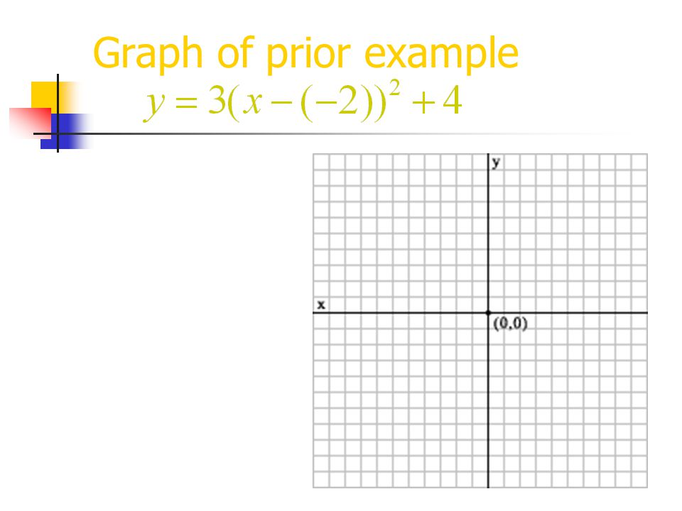 Graph of prior example