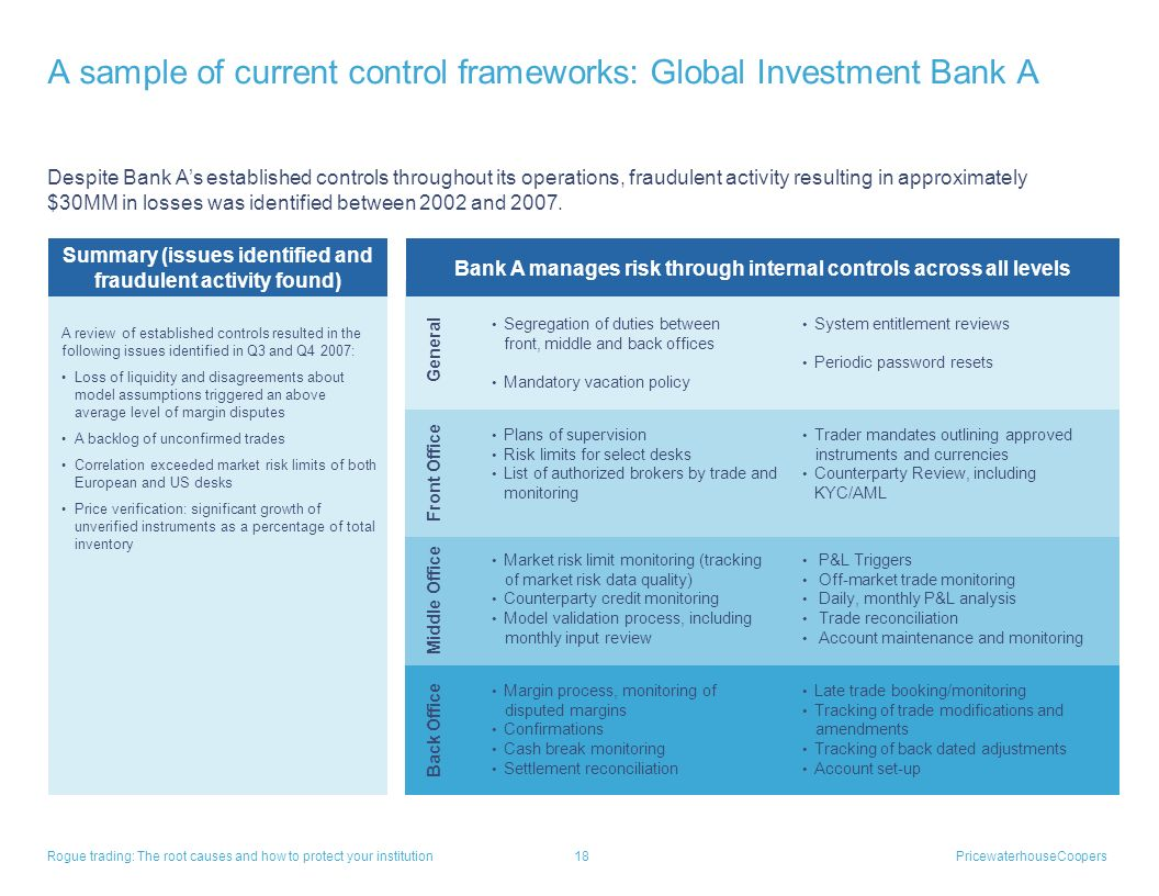 A sample of current control frameworks: Global Investment Bank A