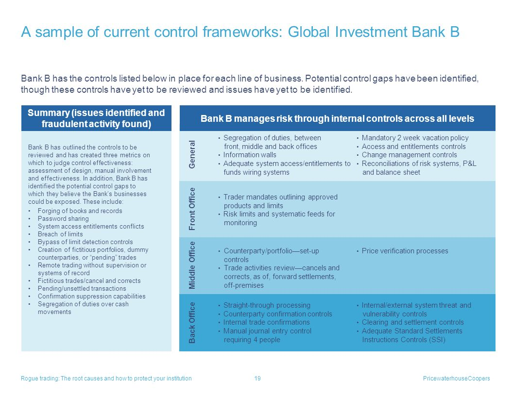 A sample of current control frameworks: Global Investment Bank B