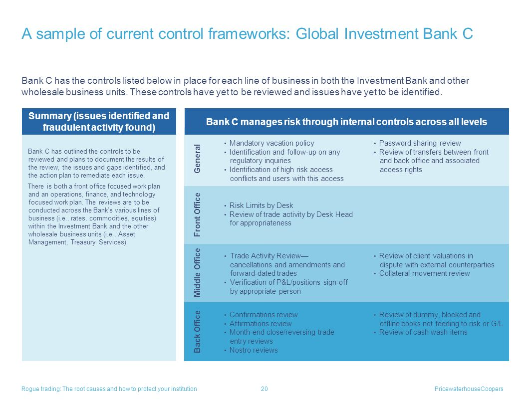 A sample of current control frameworks: Global Investment Bank C