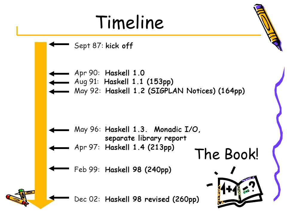 Timeline The Book! Sept 87: kick off Apr 90: Haskell 1.0