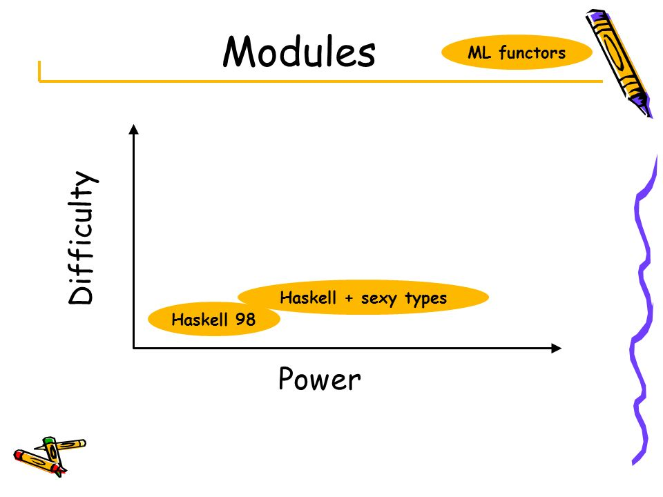 Modules ML functors Difficulty Haskell + sexy types Haskell 98 Power