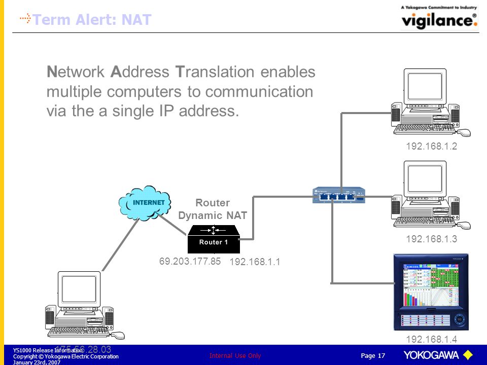 Term Alert: NAT Network Address Translation enables multiple computers to communication via the a single IP address.