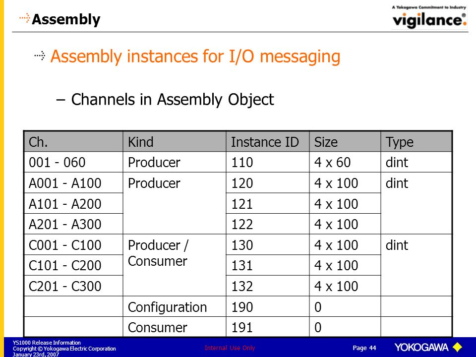 Assembly instances for I/O messaging