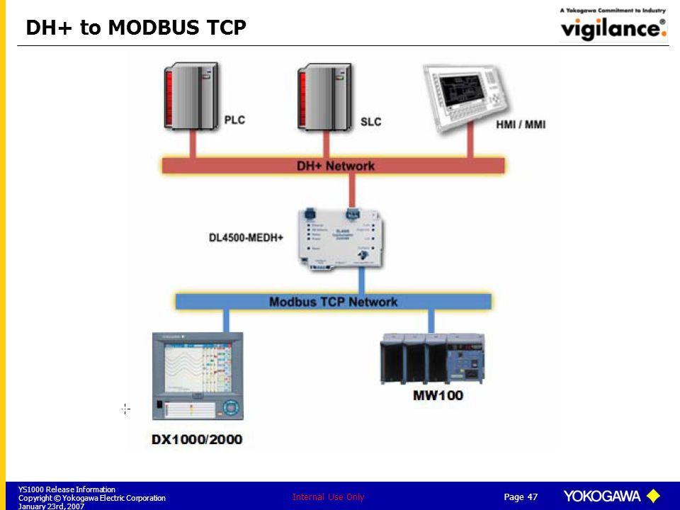DH+ to MODBUS TCP Internal Use Only