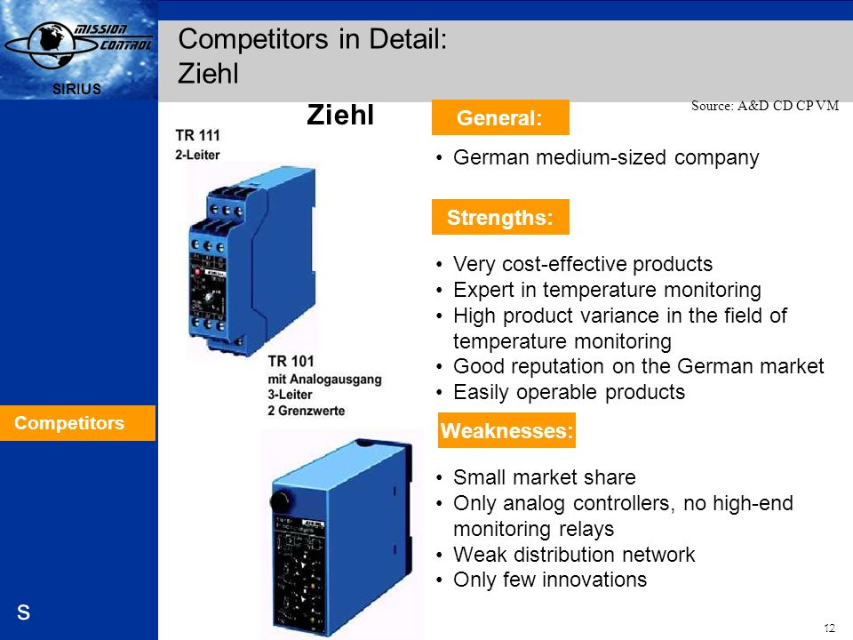 Competitors in Detail: Ziehl