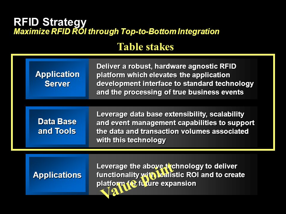 RFID Strategy Maximize RFID ROI through Top-to-Bottom Integration