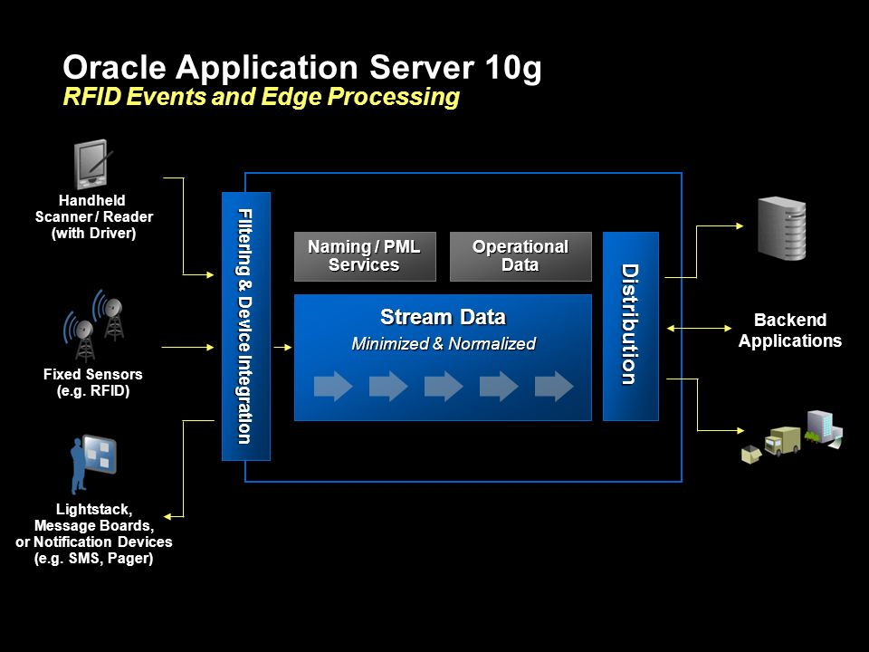 Oracle Application Server 10g RFID Events and Edge Processing