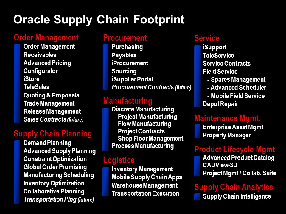Oracle Supply Chain Footprint