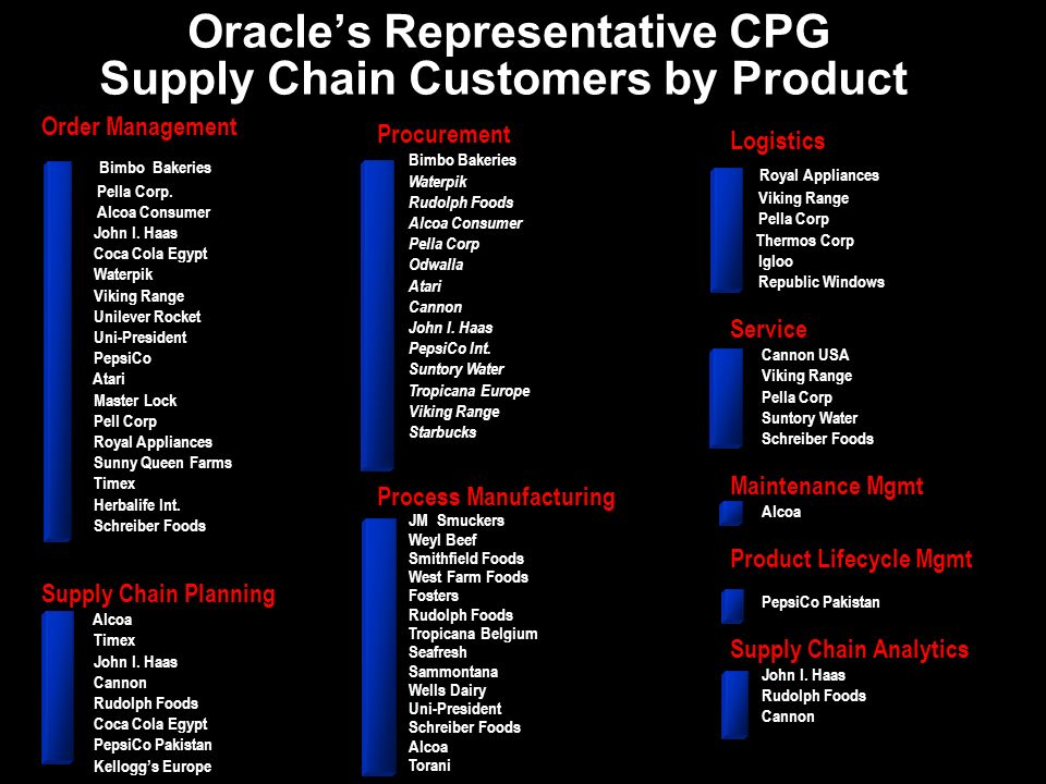 Oracle's Representative CPG Supply Chain Customers by Product