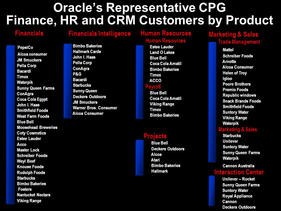 Oracle's Representative CPG Finance, HR and CRM Customers by Product