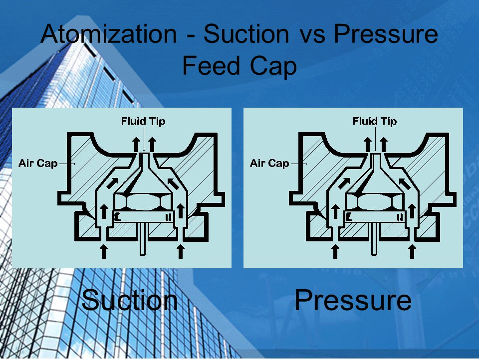 Atomization - Suction vs Pressure Feed Cap