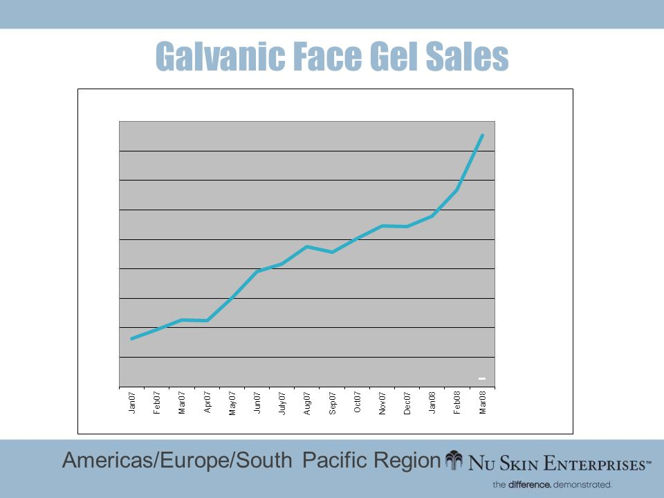 Galvanic Face Gel Sales