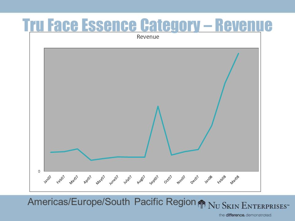 Tru Face Essence Category – Revenue