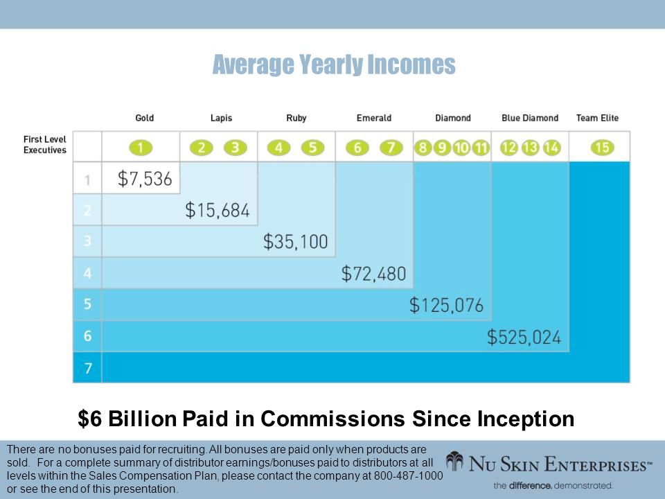 Average Yearly Incomes