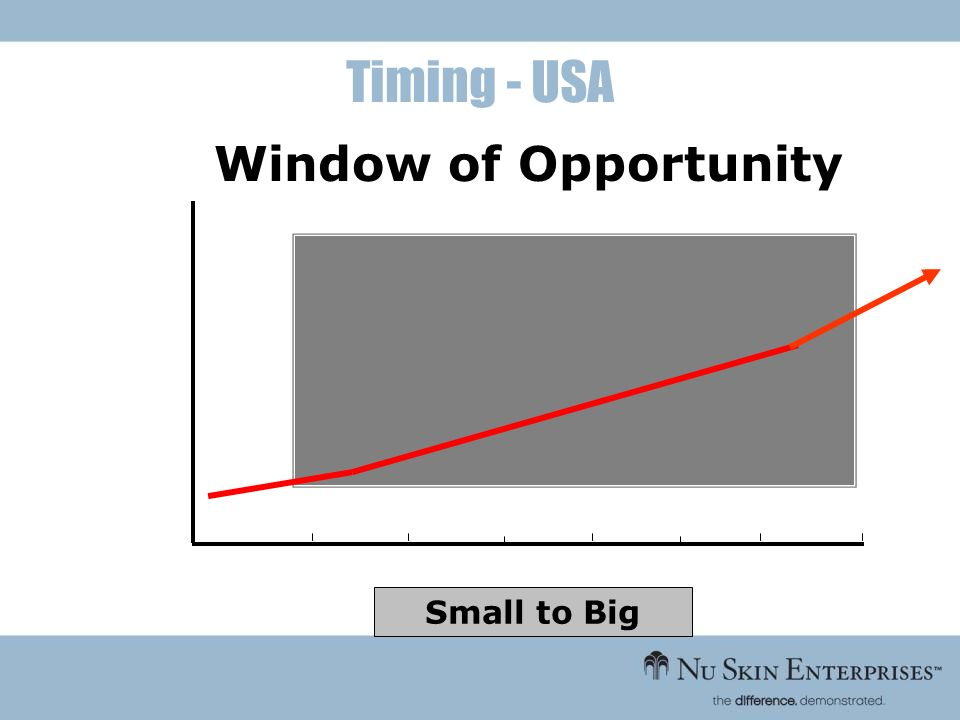 Timing - USA Window of Opportunity Small to Big