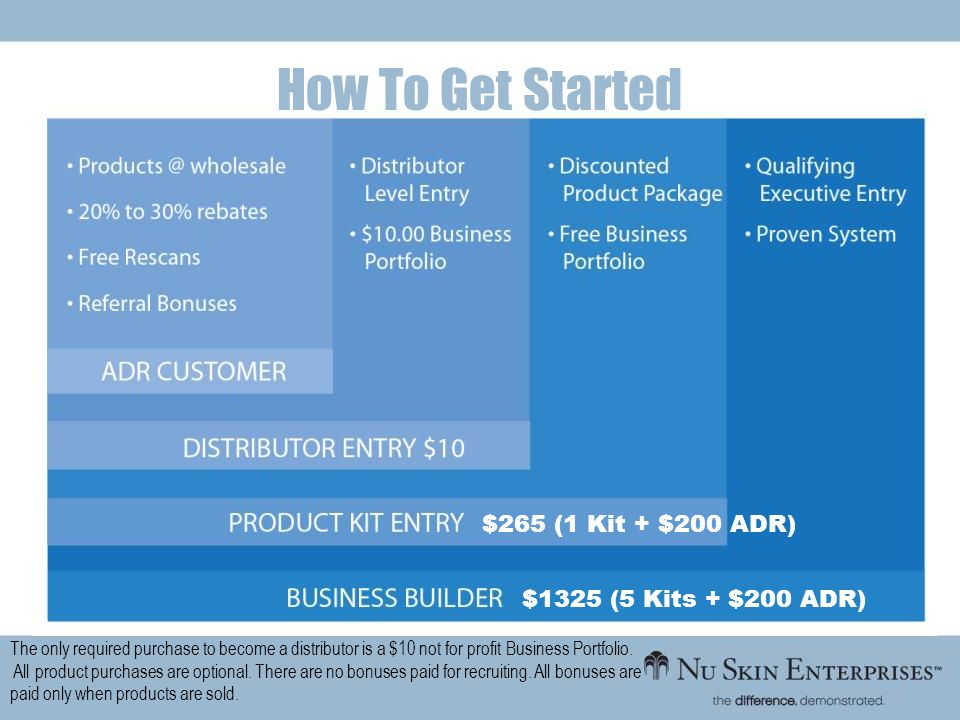 How To Get Started $265 (1 Kit + $200 ADR) $1325 (5 Kits + $200 ADR)