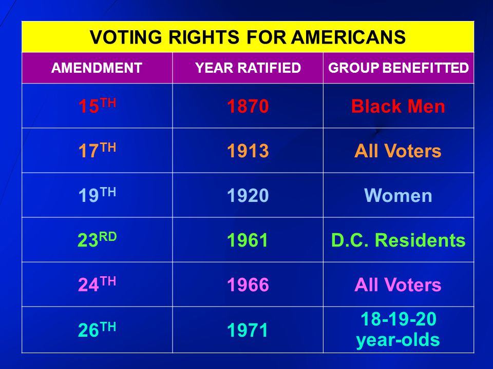 VOTING RIGHTS FOR AMERICANS
