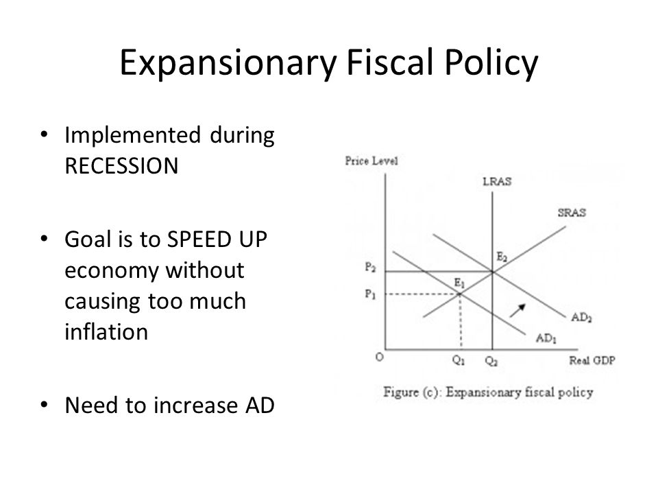 Unit 2 Aggregate Demand And Supply And Fiscal Policy Ppt Video