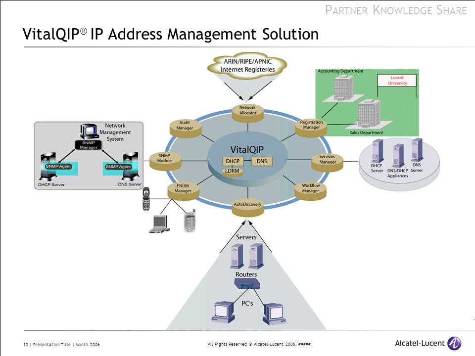 VitalQIP® IP Address Management Solution