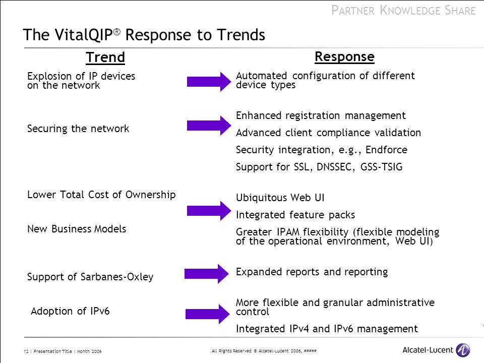 The VitalQIP® Response to Trends
