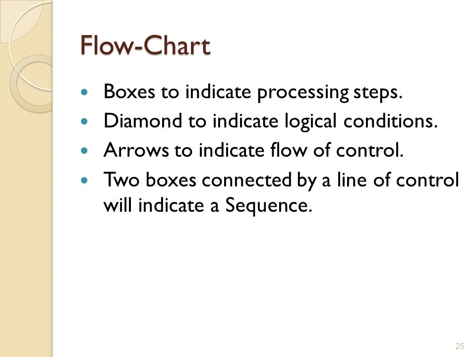 Flow-Chart Boxes to indicate processing steps.