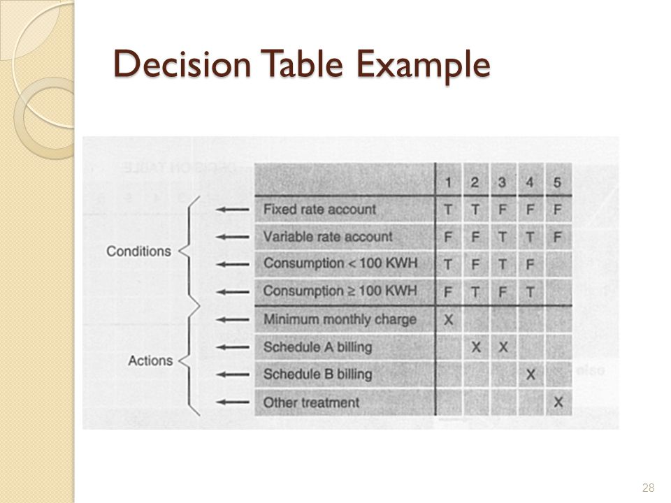 Decision Table Example